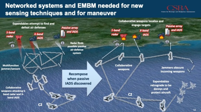 CSBA-EW-network-recompose